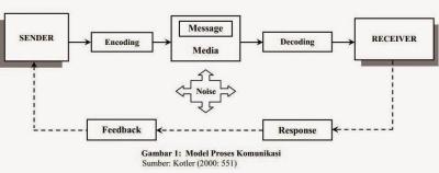 Proses Komunikasi dan Penjelasannya